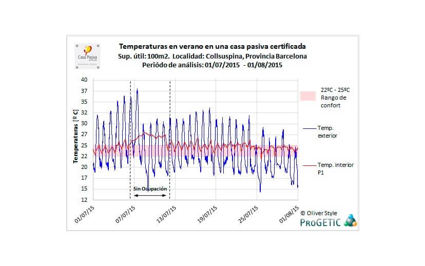 Progetic pagar menys calefacció