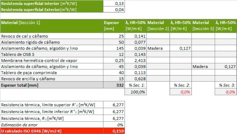 Tabla 1: Càlcul de la U del panell ISOBIO de nova construcció, conforme la ISO 6946